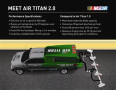 An infographic explaining the performance specifications of Air Titan 2.0 and a comparison to Air Titan 1.0.